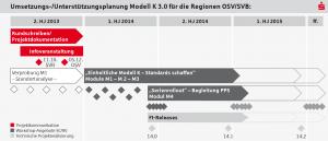 SKC_1326_Unterstuetzungsplan_modell_K3