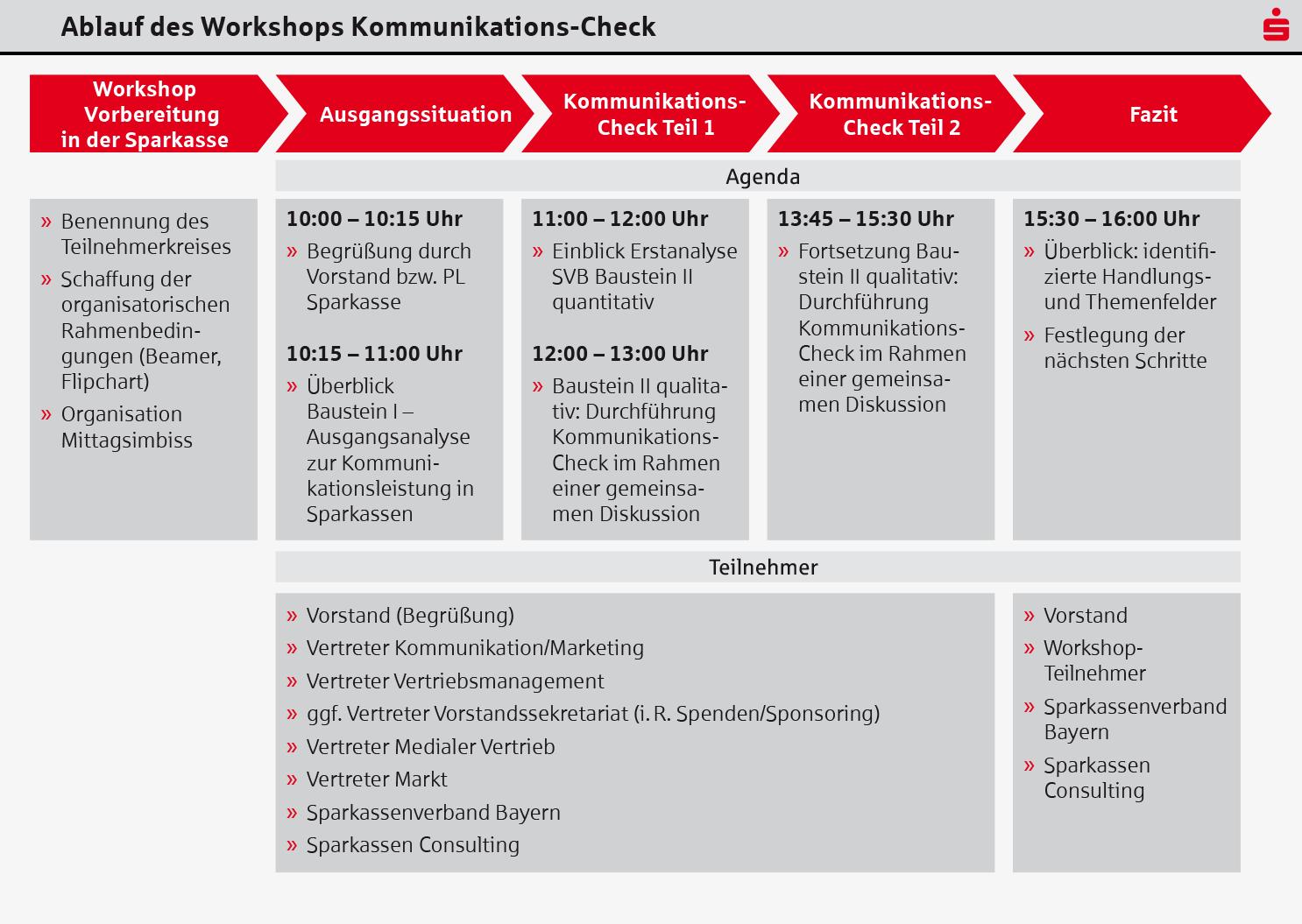 Sparkassen Consulting GmbH