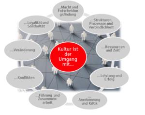 Im Rahmen des Change Managements eine gemeinsame Unternehmenskultur schaffen