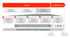 Übersicht der Phasen zur erfolgreichen Fusionsumsetzung
