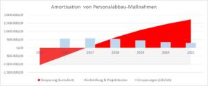 Amortisation von Personalabbau-Maßnahmen